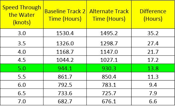 table depicting arrival time of underway vessel based on projected speed over ground